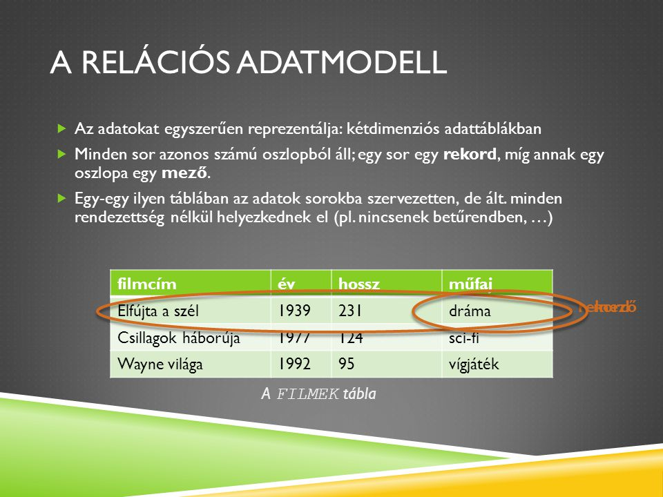 A relációs adatmodell Az adatokat egyszerűen reprezentálja: kétdimenziós adattáblákban.