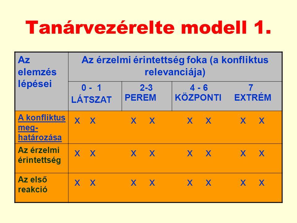 Tanárvezérelte modell 1.