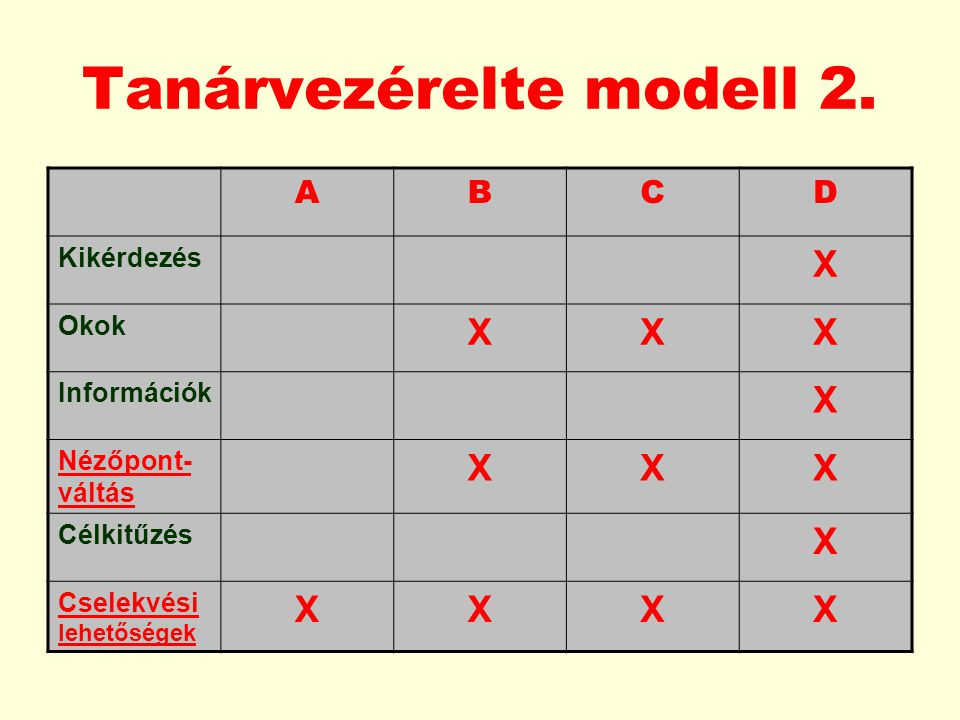 Tanárvezérelte modell 2.