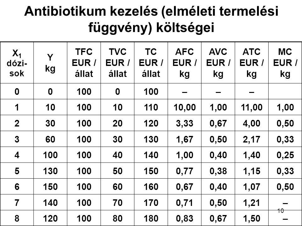 Antibiotikum kezelés (elméleti termelési függvény) költségei