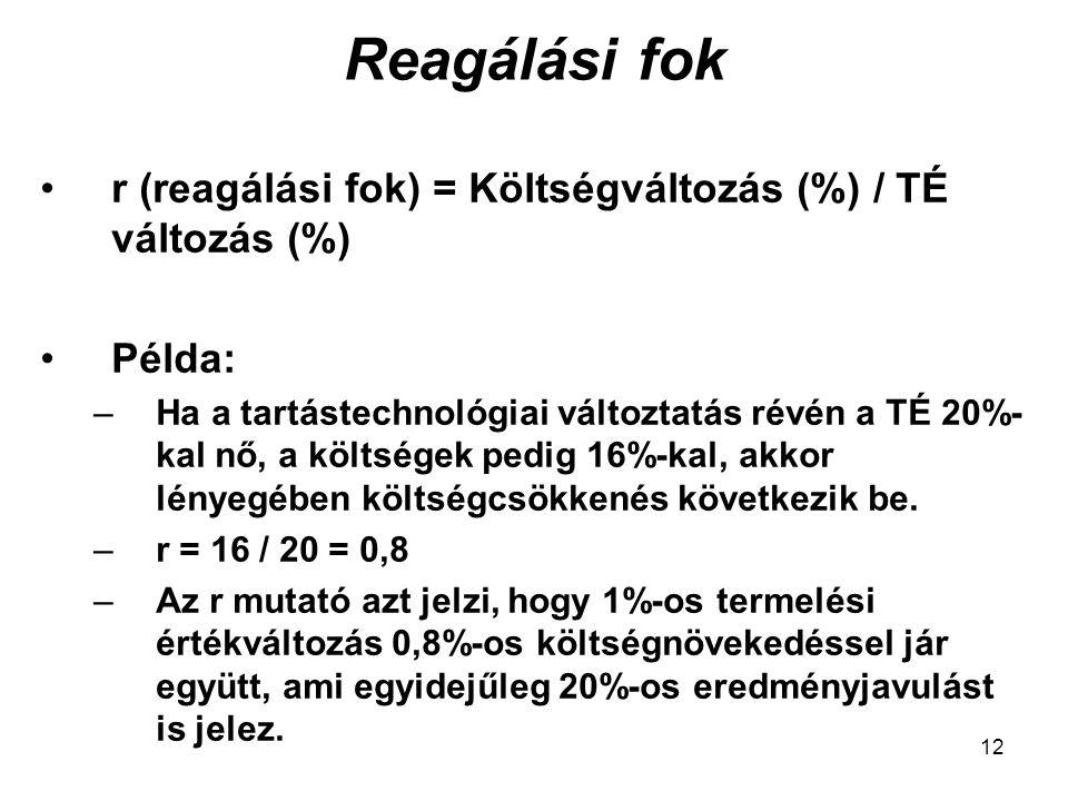 Reagálási fok r (reagálási fok) = Költségváltozás (%) / TÉ változás (%) Példa: