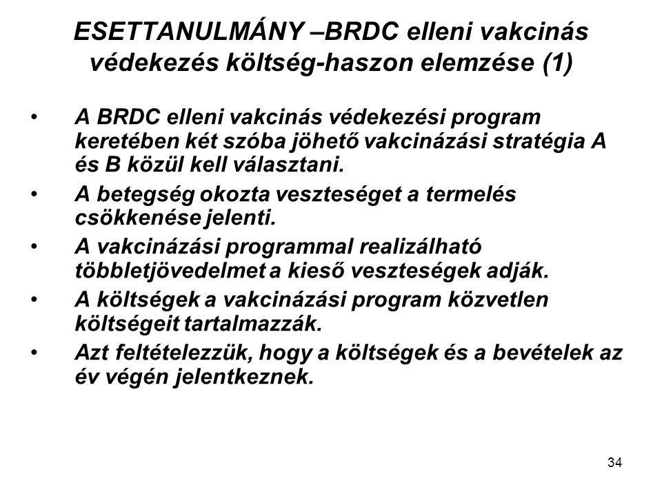 ESETTANULMÁNY –BRDC elleni vakcinás védekezés költség-haszon elemzése (1)