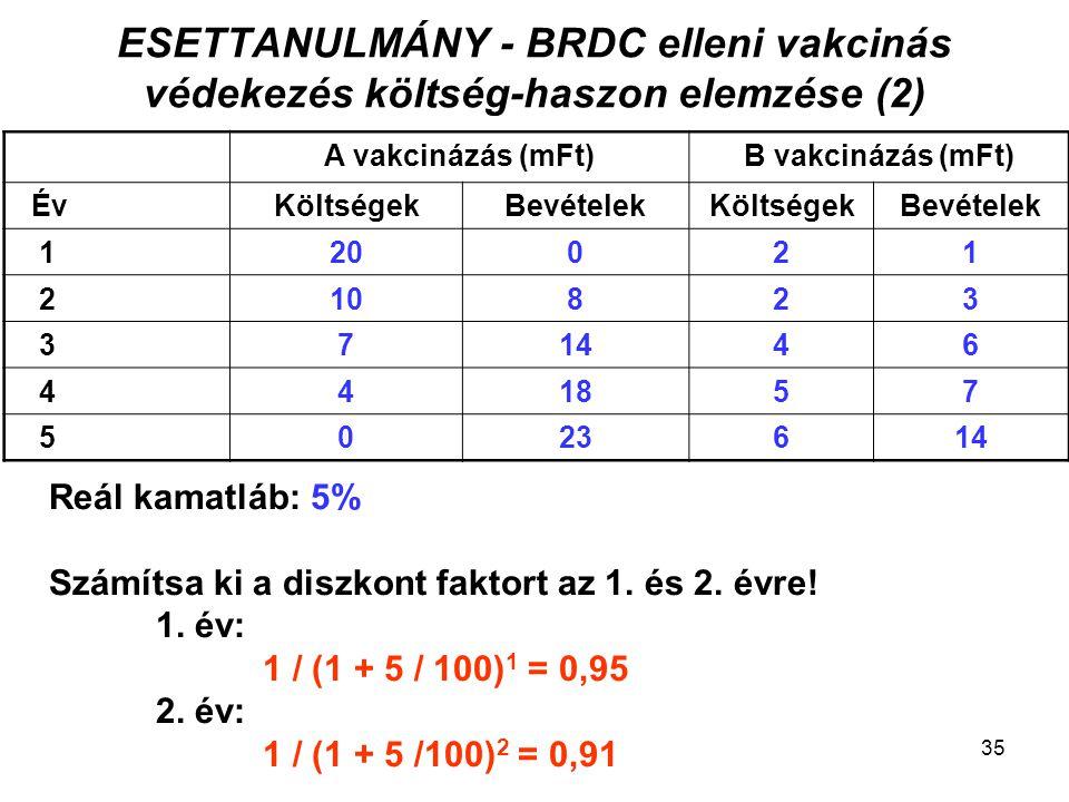 ESETTANULMÁNY - BRDC elleni vakcinás védekezés költség-haszon elemzése (2)