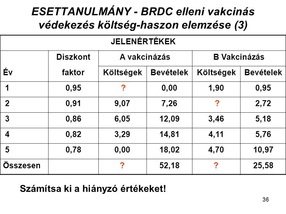 ESETTANULMÁNY - BRDC elleni vakcinás védekezés költség-haszon elemzése (3)