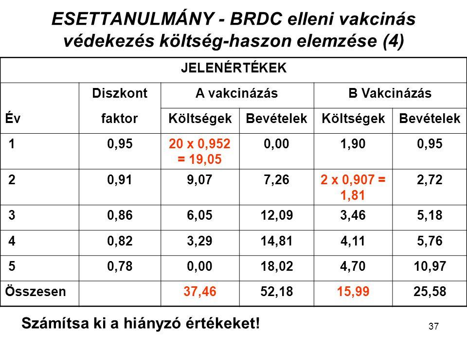 ESETTANULMÁNY - BRDC elleni vakcinás védekezés költség-haszon elemzése (4)