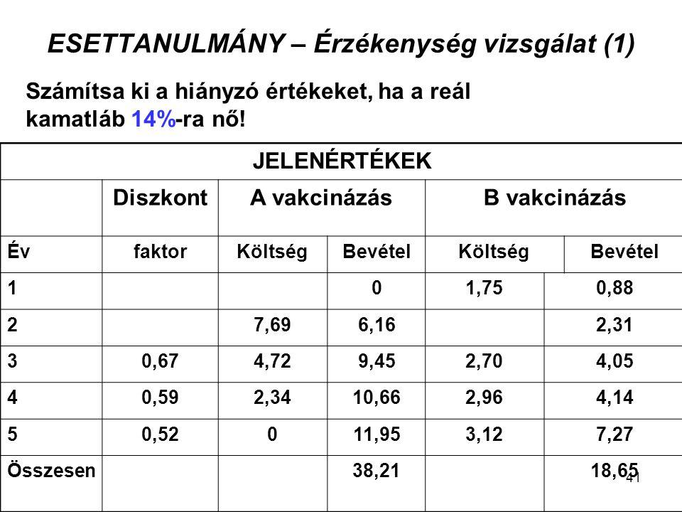 ESETTANULMÁNY – Érzékenység vizsgálat (1)