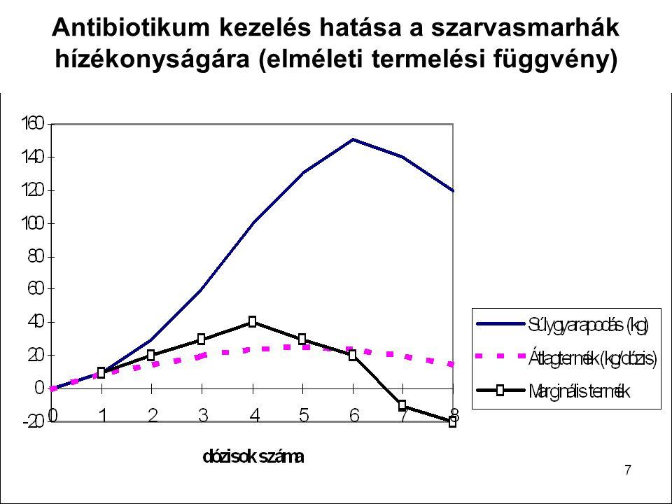 Antibiotikum kezelés hatása a szarvasmarhák hízékonyságára (elméleti termelési függvény)