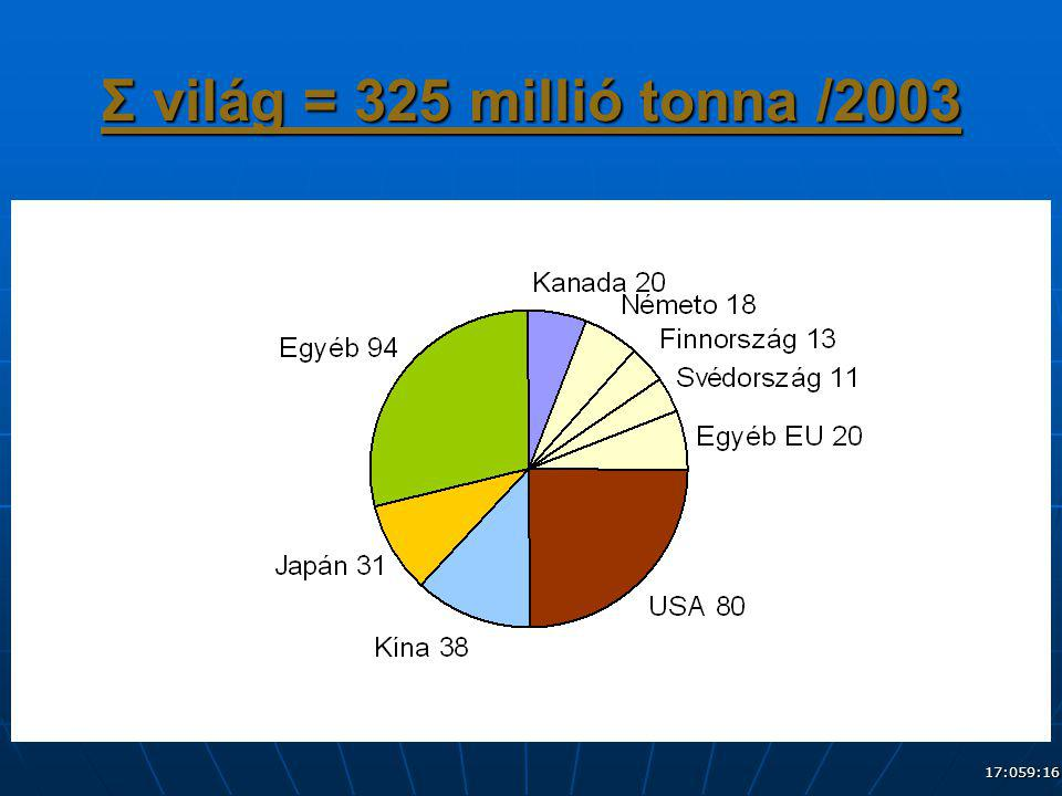 Σ világ = 325 millió tonna /2003 04:389:16