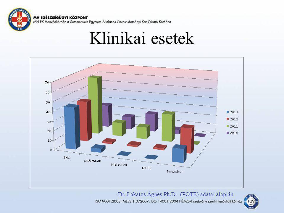 Klinikai esetek Dr. Lakatos Ágnes Ph.D. (POTE) adatai alapján
