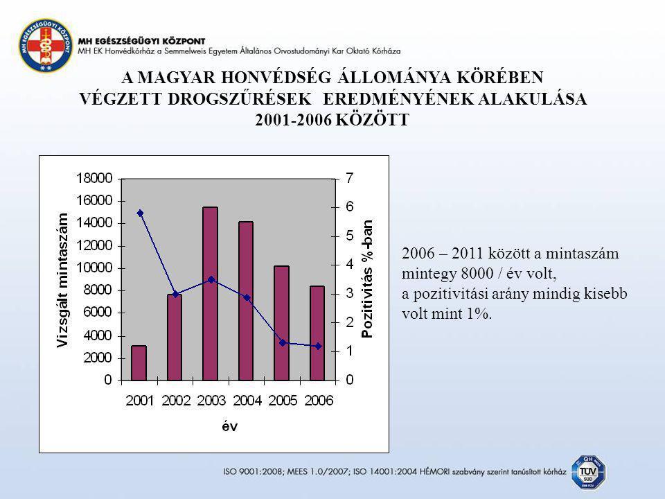 A MAGYAR HONVÉDSÉG ÁLLOMÁNYA KÖRÉBEN VÉGZETT DROGSZŰRÉSEK EREDMÉNYÉNEK ALAKULÁSA 2001-2006 KÖZÖTT