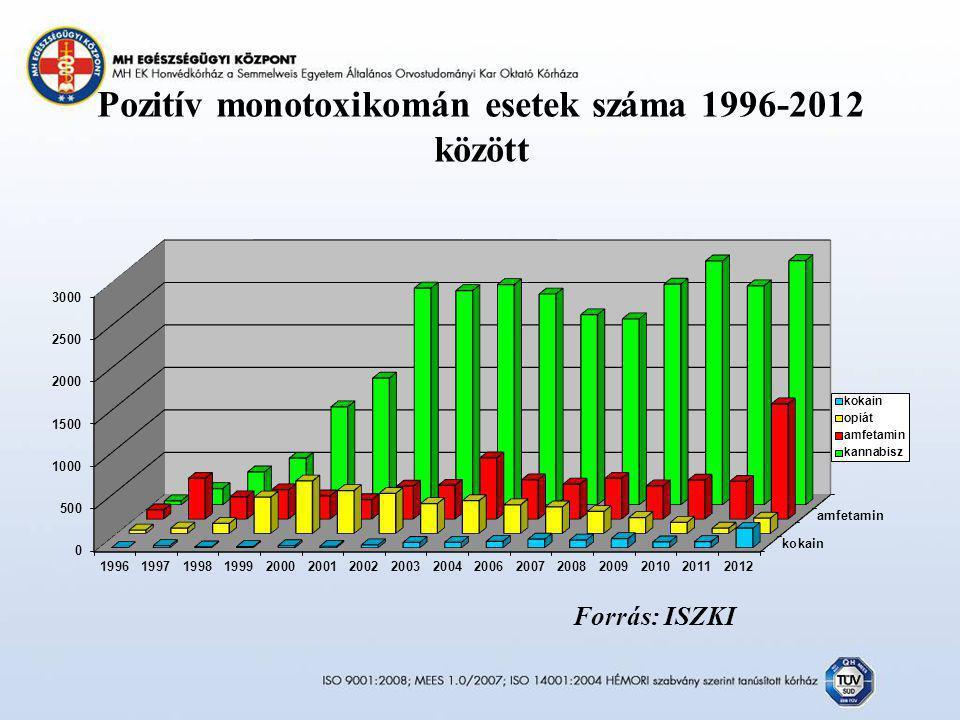 Pozitív monotoxikomán esetek száma 1996-2012 között