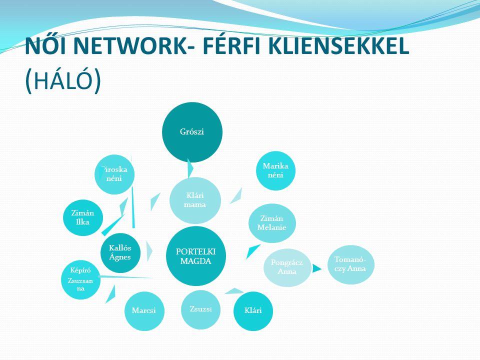 NŐI NETWORK- FÉRFI KLIENSEKKEL (HÁLÓ)