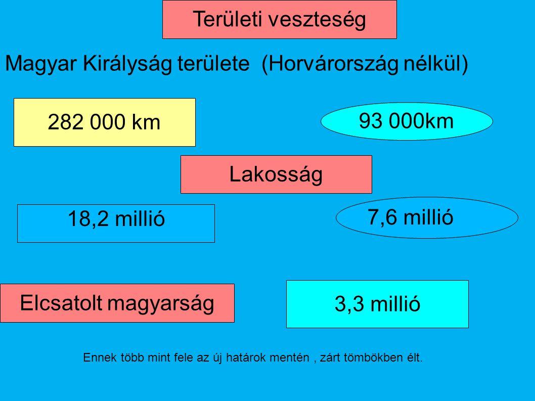 Magyar Királyság területe (Horvárország nélkül)