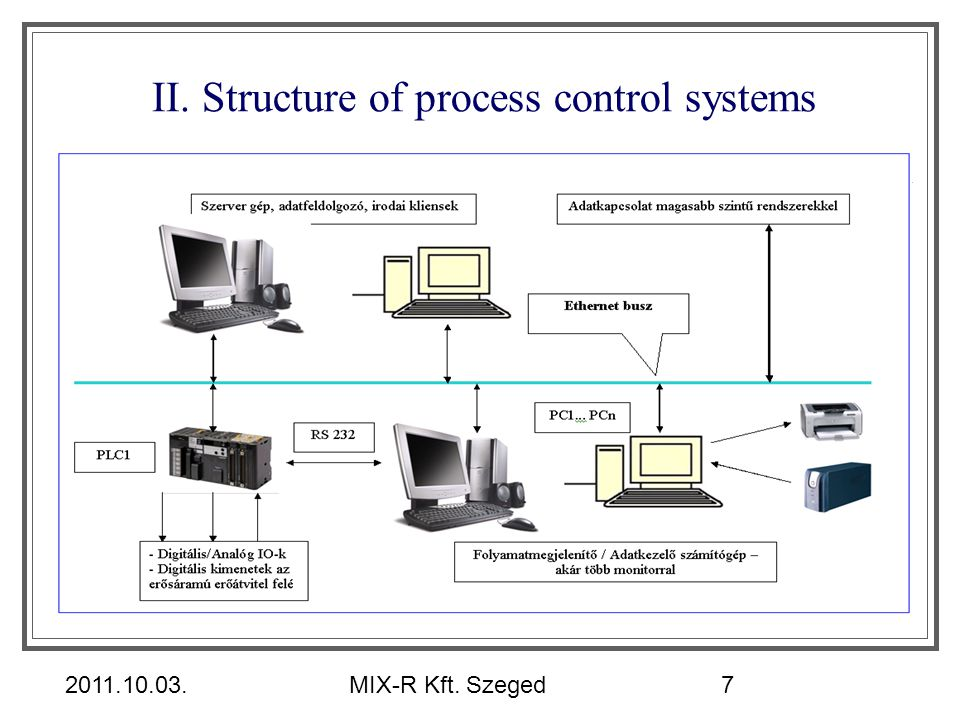 II. Structure of process control systems