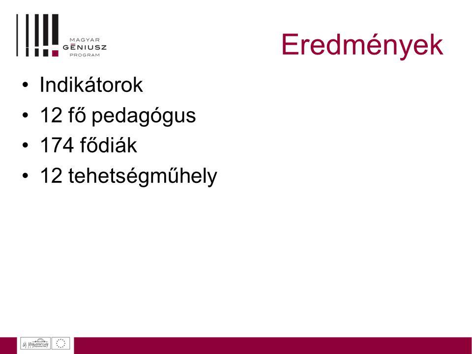 Eredmények Indikátorok 12 fő pedagógus 174 fődiák 12 tehetségműhely