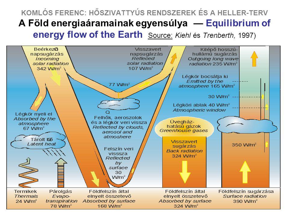 KOMLÓS FERENC: HŐSZIVATTYÚS RENDSZEREK ÉS A HELLER-TERV A Föld energiaáramainak egyensúlya — Equilibrium of energy flow of the Earth Source: Kiehl és Trenberth, 1997)
