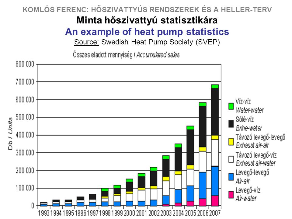 KOMLÓS FERENC: HŐSZIVATTYÚS RENDSZEREK ÉS A HELLER-TERV Minta hőszivattyú statisztikára An example of heat pump statistics Source: Swedish Heat Pump Society (SVEP)