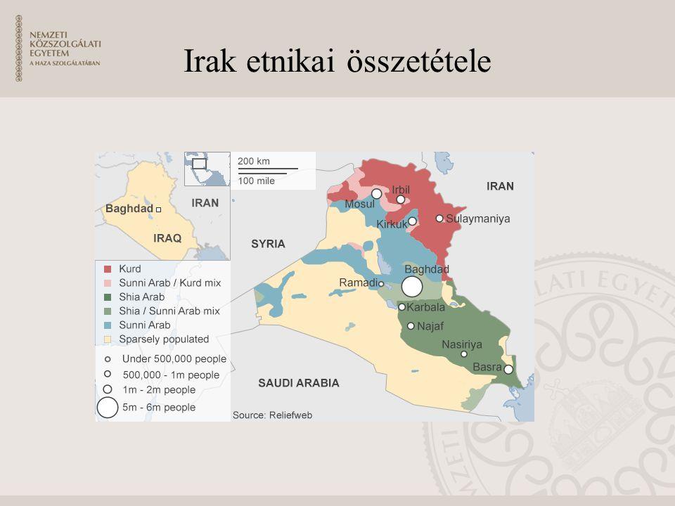 Irak etnikai összetétele