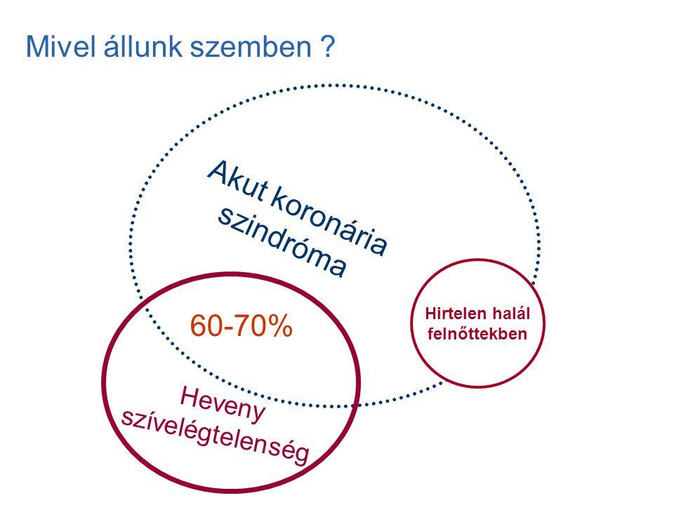Mivel állunk szemben Akut koronária szindróma 60-70% Heveny