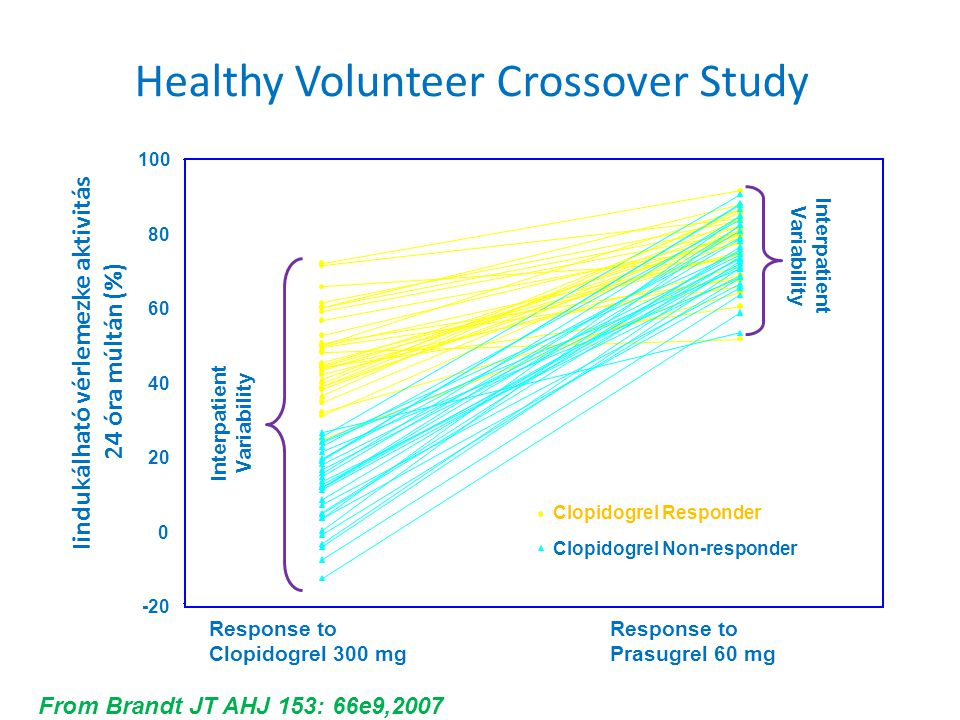Healthy Volunteer Crossover Study