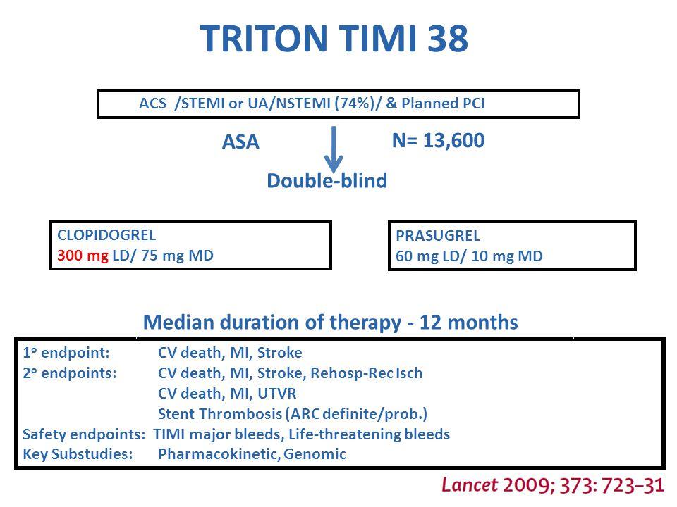 TRITON TIMI 38 ASA N= 13,600 Double-blind