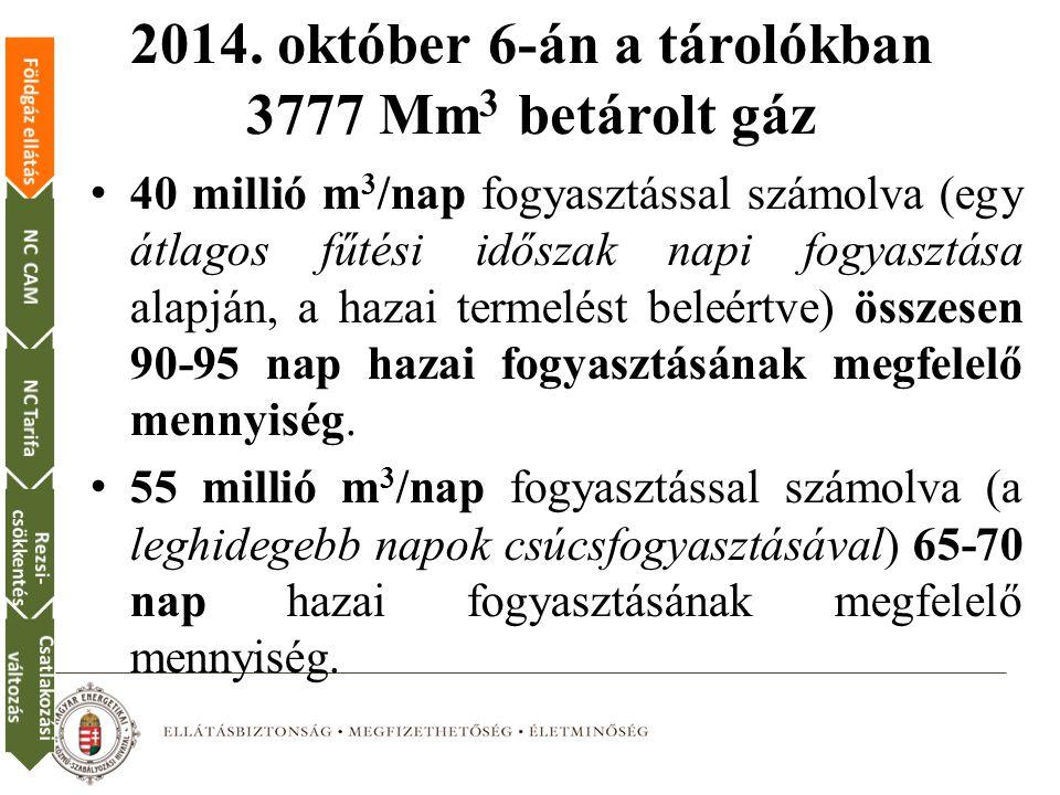 2014. október 6-án a tárolókban 3777 Mm3 betárolt gáz
