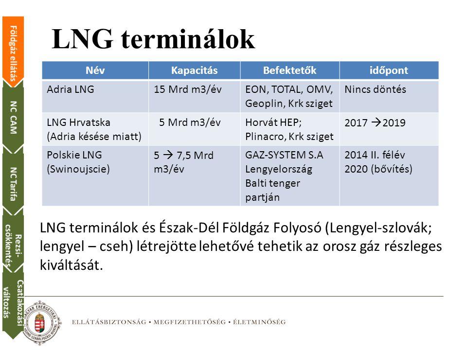 LNG terminálok Név. Kapacitás. Befektetők. időpont. Adria LNG. 15 Mrd m3/év. EON, TOTAL, OMV, Geoplin, Krk sziget.
