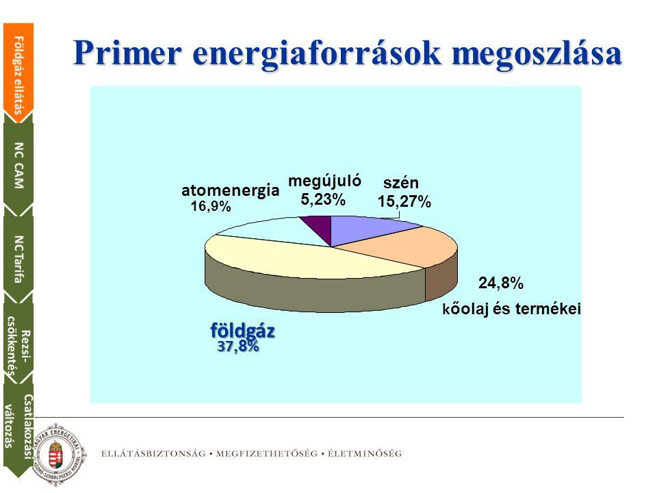 Primer energiaforrások megoszlása