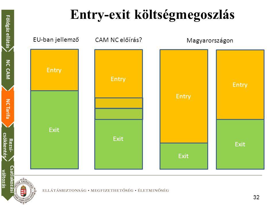 Entry-exit költségmegoszlás