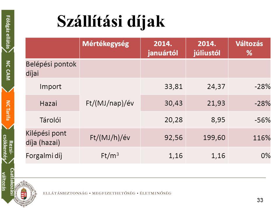 Szállítási díjak Mértékegység 2014. januártól 2014. júliustól Változás