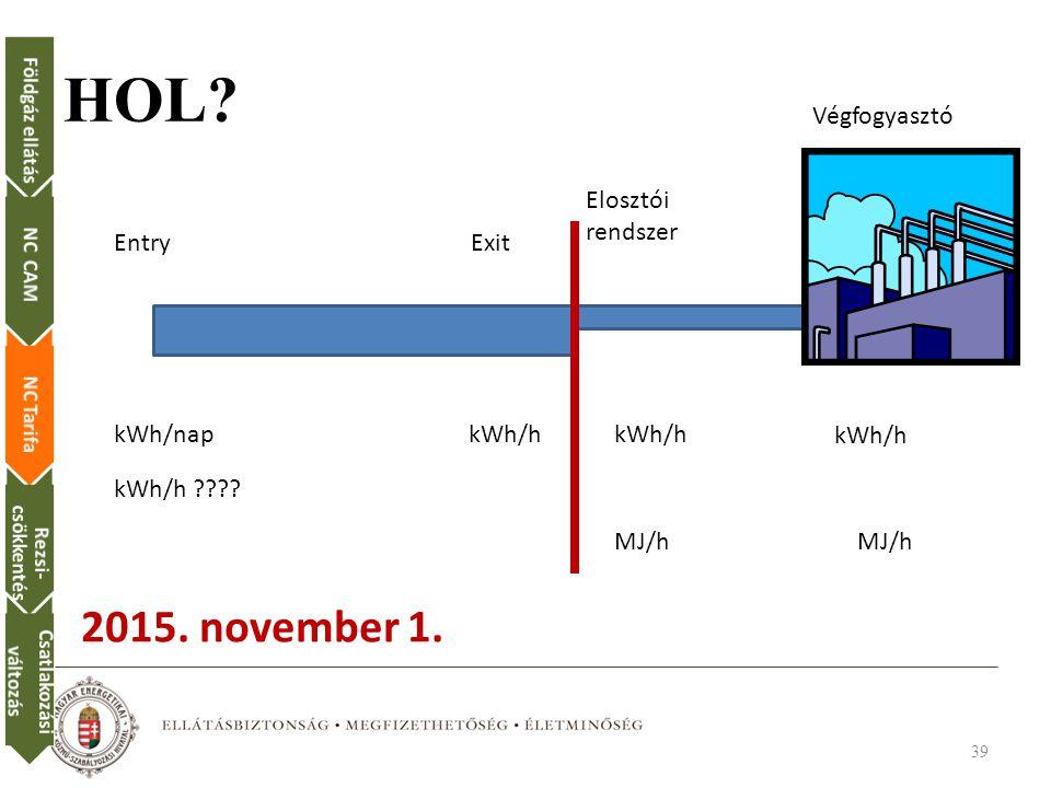 HOL 2015. november 1. Végfogyasztó Elosztói rendszer Entry Exit