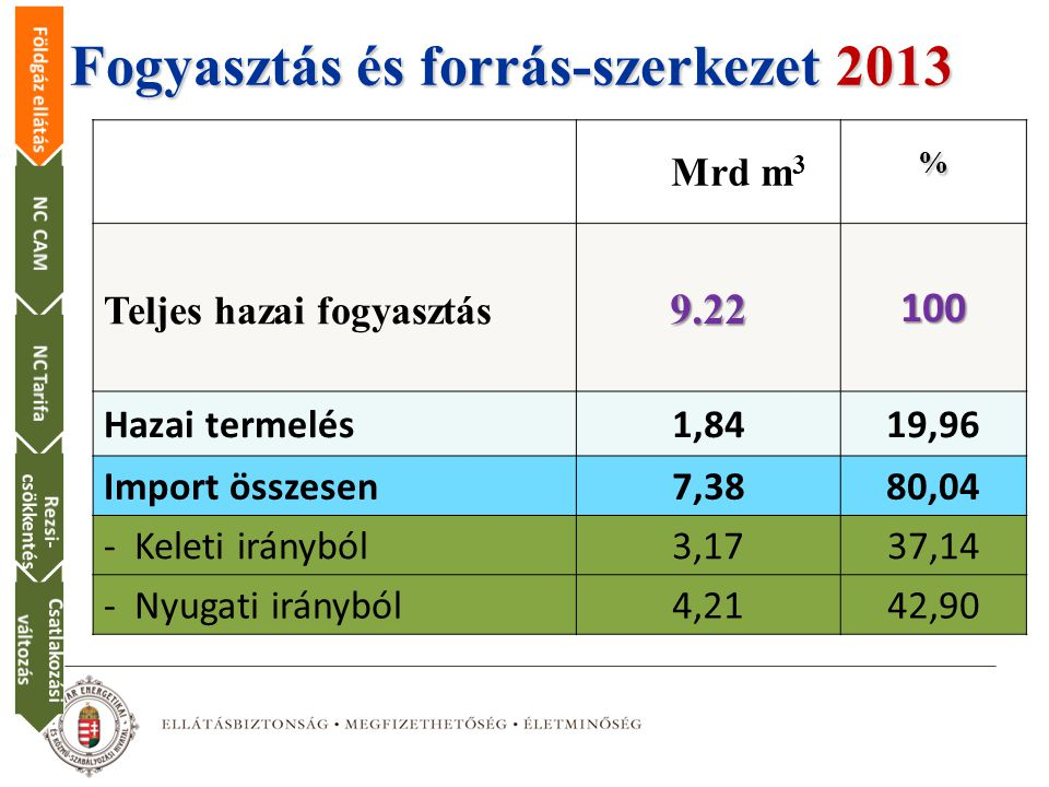 Fogyasztás és forrás-szerkezet 2013