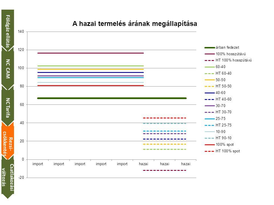 Földgáz ellátás NC CAM NC Tarifa Rezsi-csökkentés Csatlakozási változás