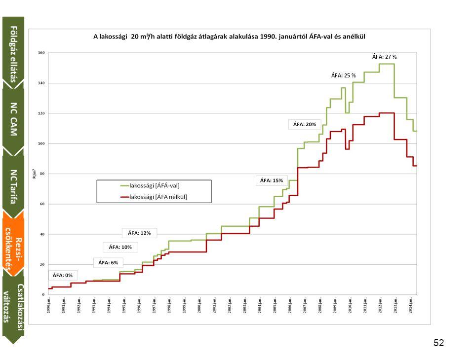 Földgáz ellátás NC CAM NC Tarifa Rezsi-csökkentés Csatlakozási