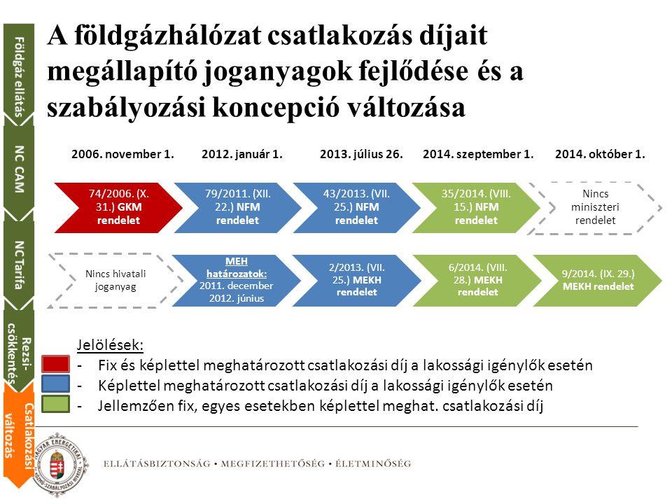 A földgázhálózat csatlakozás díjait megállapító joganyagok fejlődése és a szabályozási koncepció változása
