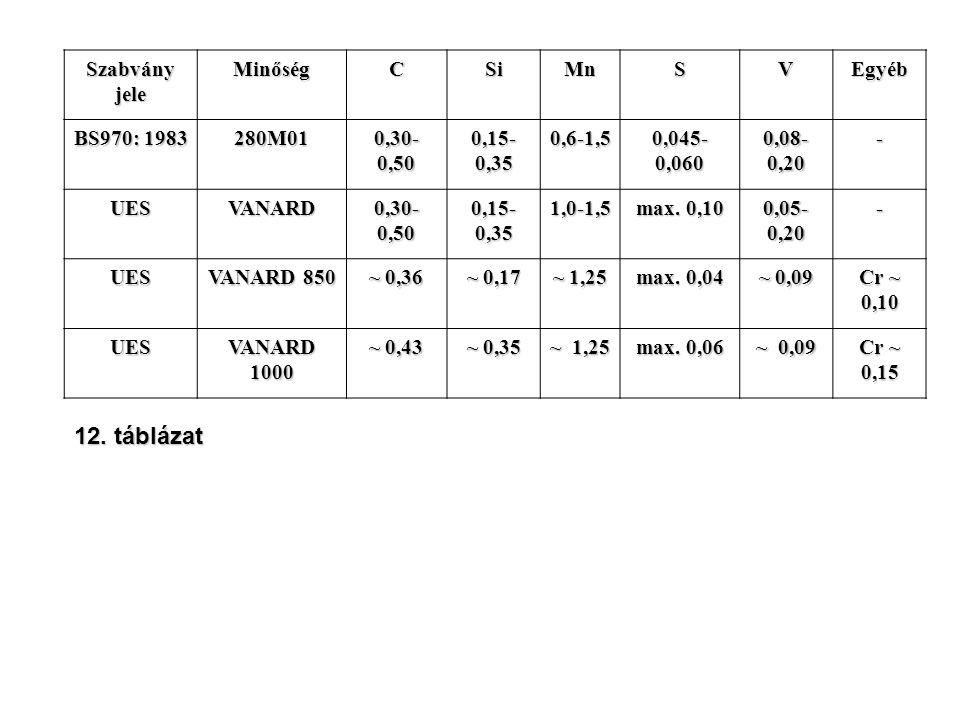 12. táblázat Szabvány jele Minőség C Si Mn S V Egyéb BS970: 1983