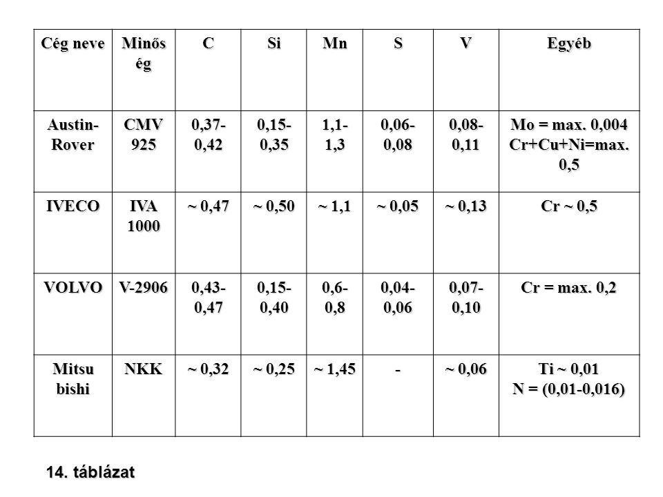 Cég neve Minőség. C. Si. Mn. S. V. Egyéb. Austin-Rover. CMV 925. 0,37-0,42. 0,15-0,35. 1,1-1,3.