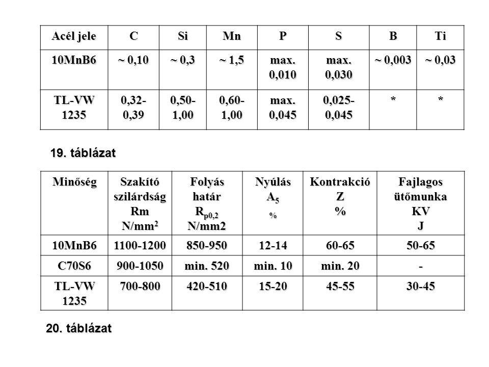 Acél jele C. Si. Mn. P. S. B. Ti. 10MnB6. ~ 0,10. ~ 0,3. ~ 1,5. max. 0,010. max. 0,030.