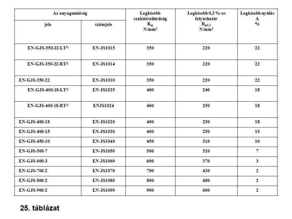 25. táblázat Az anyagminőség Legkisebb szakítószilárdság Rm N/mm2