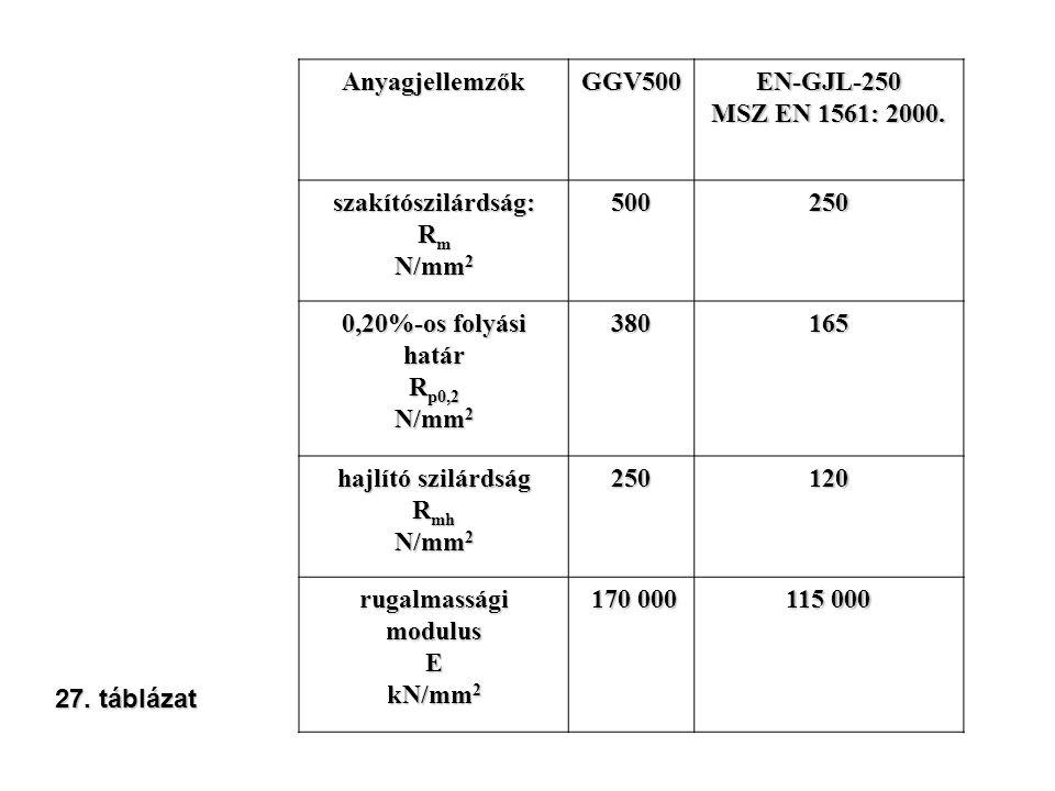 Anyagjellemzők GGV500. EN-GJL-250. MSZ EN 1561: 2000. szakítószilárdság: Rm. N/mm2. 500. 250.