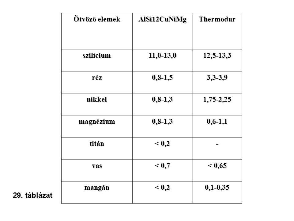 Ötvöző elemek AlSi12CuNiMg. Thermodur. szilícium. 11,0-13,0. 12,5-13,3. réz. 0,8-1,5. 3,3-3,9.