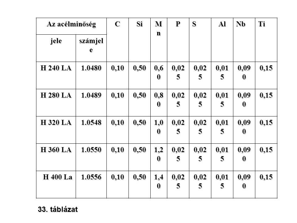 Az acélminőség C. Si. Mn. P. S. Al. Nb. Ti. jele. számjele. H 240 LA. 1.0480. 0,10. 0,50.