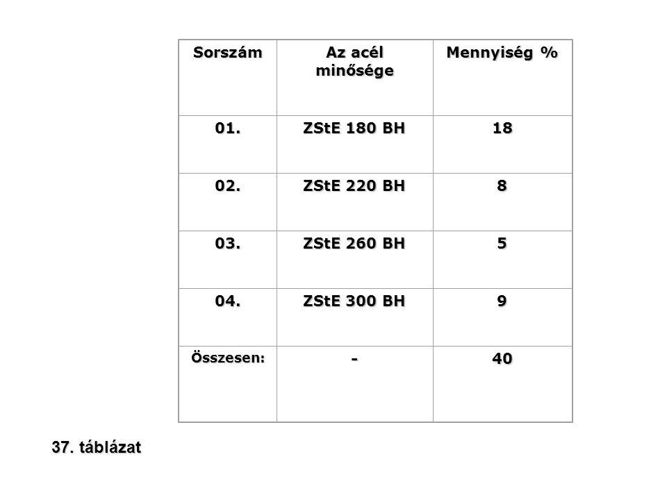 37. táblázat Sorszám Az acél minősége Mennyiség % 01. ZStE 180 BH 18