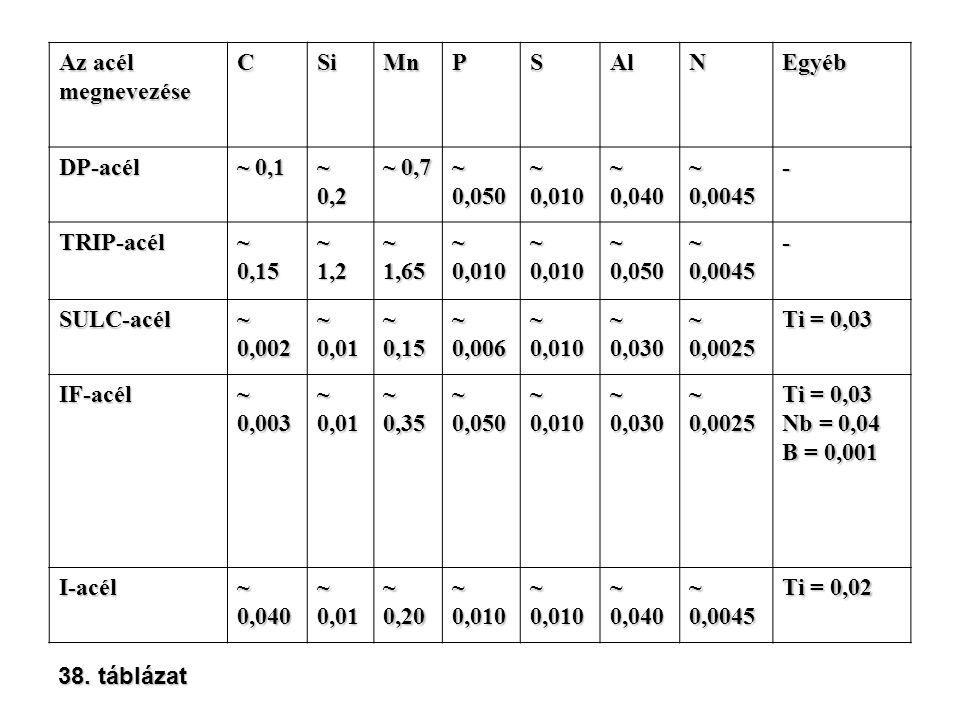 Az acél megnevezése. C. Si. Mn. P. S. Al. N. Egyéb. DP-acél. ~ 0,1. ~ 0,2. ~ 0,7. ~ 0,050.