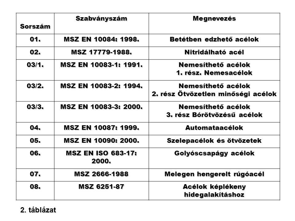 2. táblázat Sorszám Szabványszám Megnevezés 01. MSZ EN 10084: 1998.