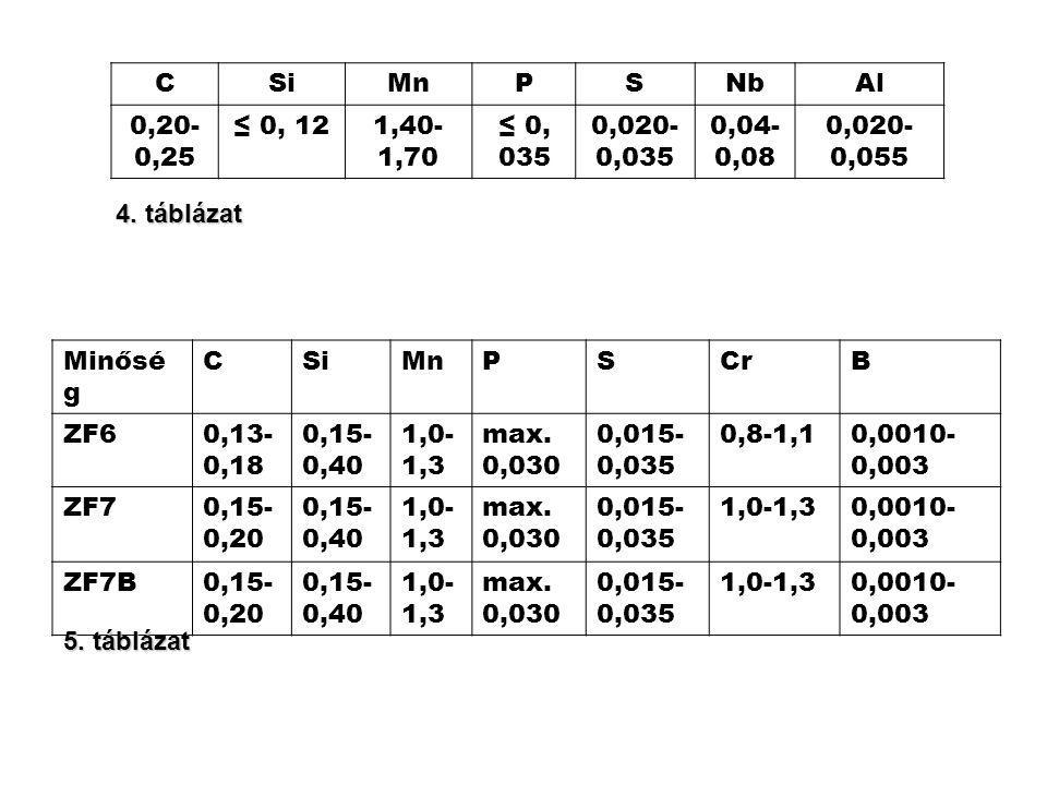 C Si. Mn. P. S. Nb. Al. 0,20-0,25. ≤ 0, 12. 1,40-1,70. ≤ 0, 035. 0,020-0,035. 0,04-0,08.