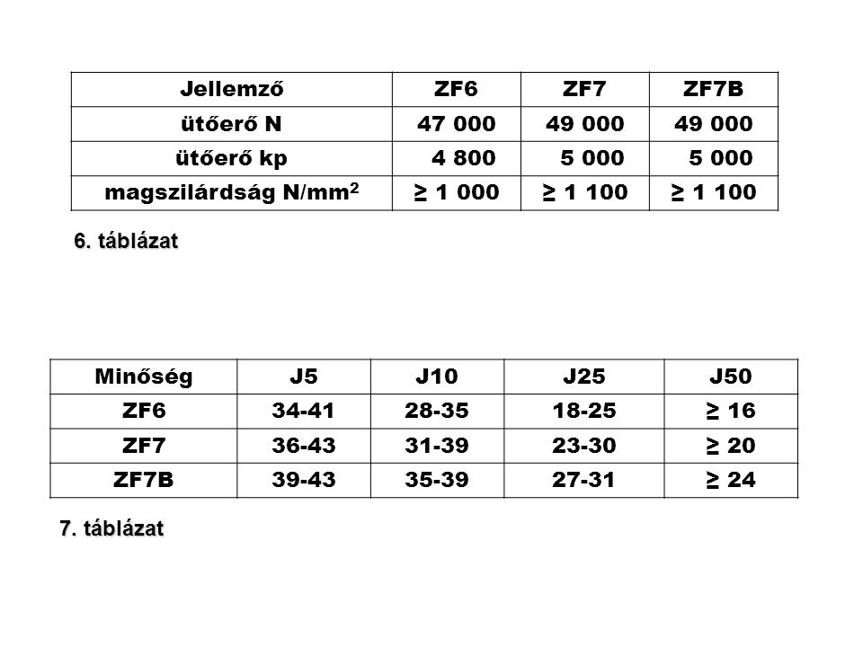 Jellemző ZF6. ZF7. ZF7B. ütőerő N. 47 000. 49 000. ütőerő kp. 4 800. 5 000. magszilárdság N/mm2.