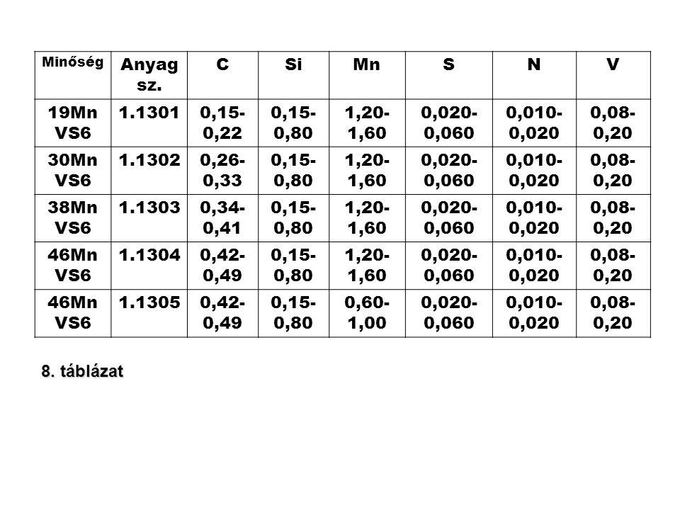 Anyagsz. C Si Mn S N V 19MnVS6 1.1301 0,15-0,22 0,15-0,80 1,20-1,60