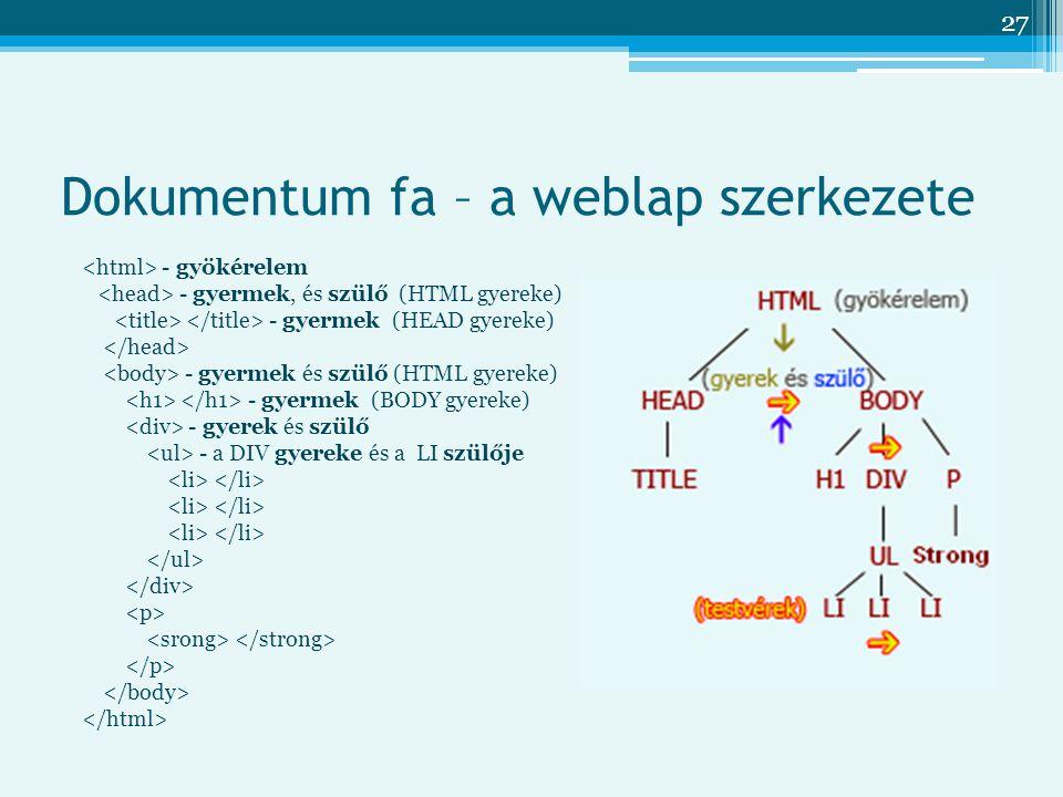 Dokumentum fa – a weblap szerkezete