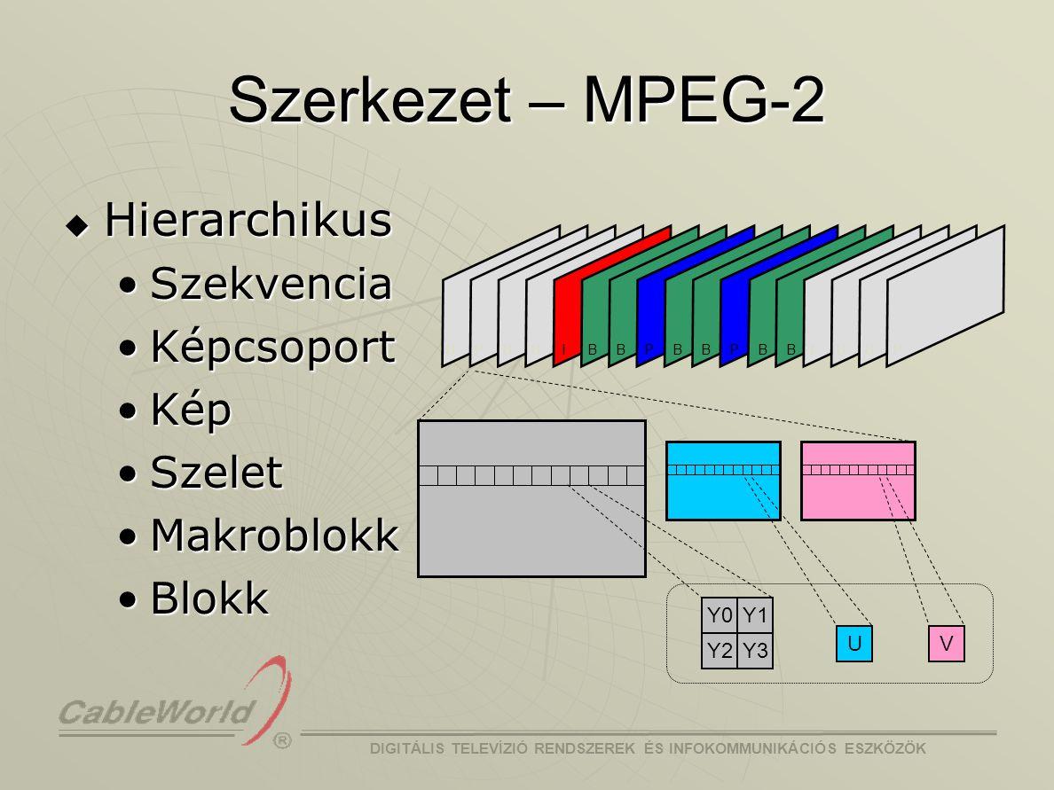 Szerkezet – MPEG-2 Hierarchikus Szekvencia Képcsoport Kép Szelet